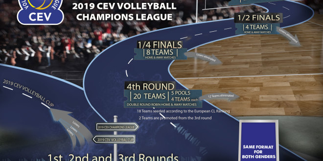 Cambiamenti in vista per la CEV Volleyball Champions League. Abolita la Final Four
